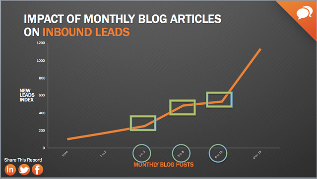 Business blog frequency impact on website traffic