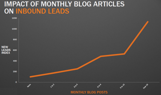 Impact of blogging on inbound leads